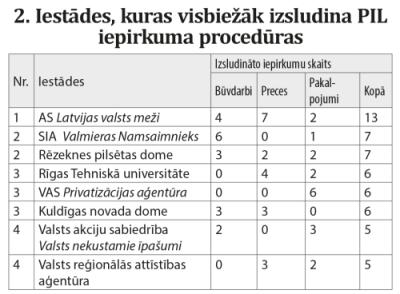 Tabula 2