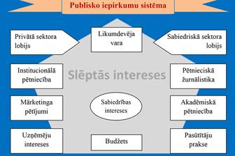 Post image for Publisko iepirkumu pētījumi