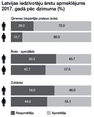 Post image for Piektā daļa Latvijas iedzīvotāju 12 mēnešu laikā nav apmeklējuši ģimenes ārstu
